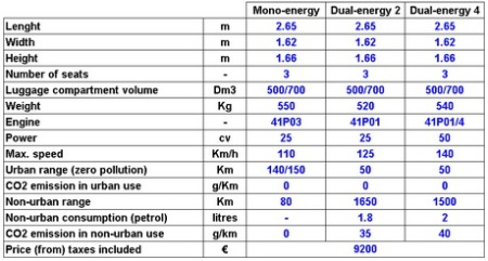 MDI Air Car miniCAT's Specifications